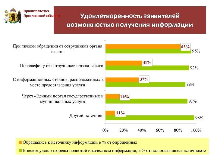 Правительство Ярославской области Удовлетворенность заявителей возможностью получения информации
