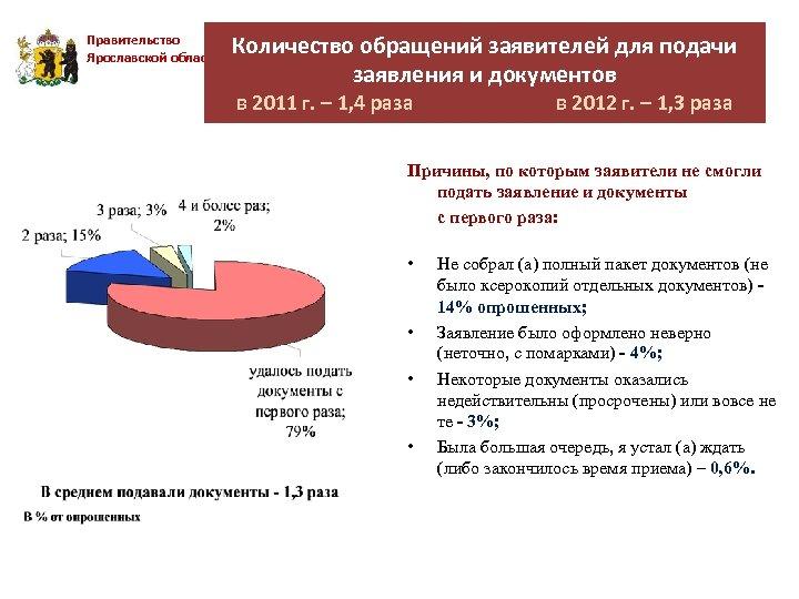 Правительство Ярославской области Количество обращений заявителей для подачи заявления и документов в 2011 г.