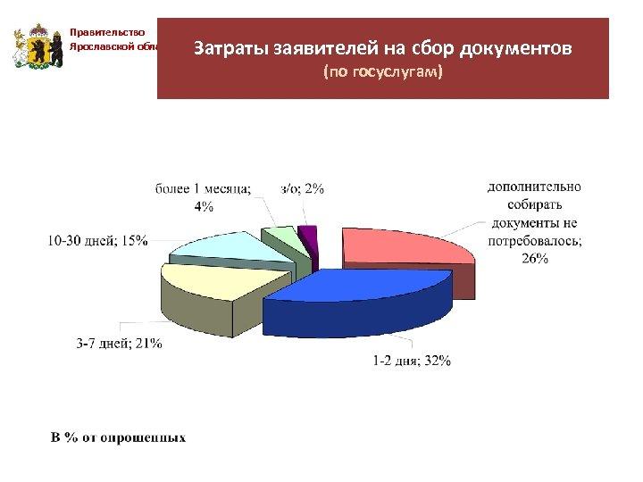 Правительство Ярославской области Затраты заявителей на сбор документов (по госуслугам)