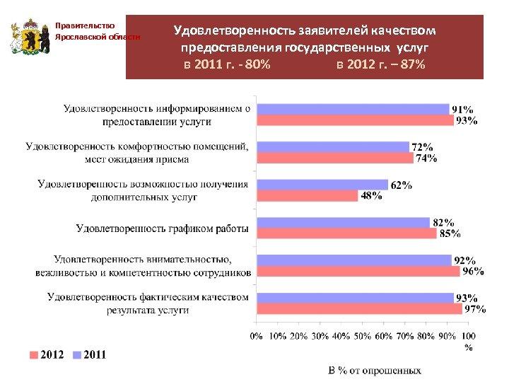 Правительство Ярославской области Удовлетворенность заявителей качеством предоставления государственных услуг в 2011 г. - 80%