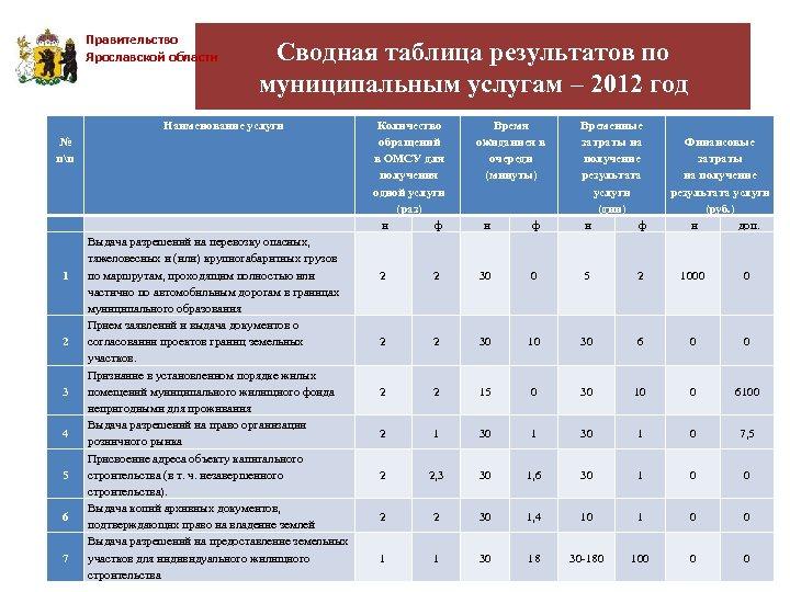 Правительство Ярославской области № пп 1 2 3 4 5 6 7 Сводная таблица