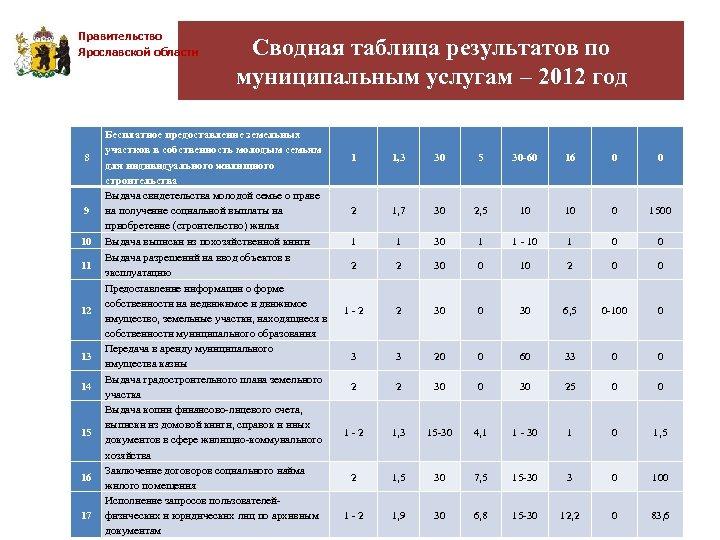 Правительство Ярославской области 8 9 10 11 12 13 14 15 16 17 Сводная