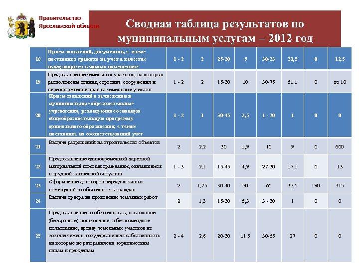 Правительство Ярославской области 18 19 20 21 22 23 24 25 Сводная таблица результатов