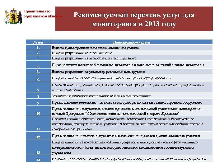 Правительство Ярославской области № п/п 1. 2. 3. Рекомендуемый перечень услуг для мониторинга в