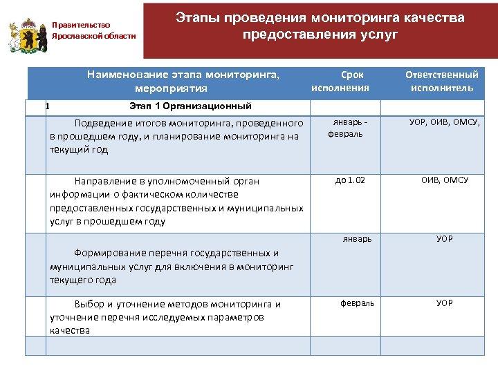 Правительство Ярославской области Этапы проведения мониторинга качества предоставления услуг Наименование этапа мониторинга, мероприятия 1