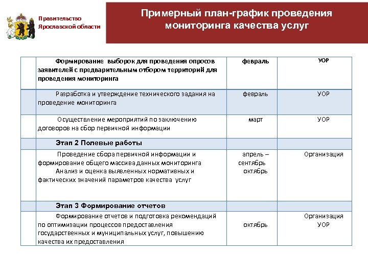 Правительство Ярославской области Примерный план-график проведения мониторинга качества услуг Формирование выборок для проведения опросов