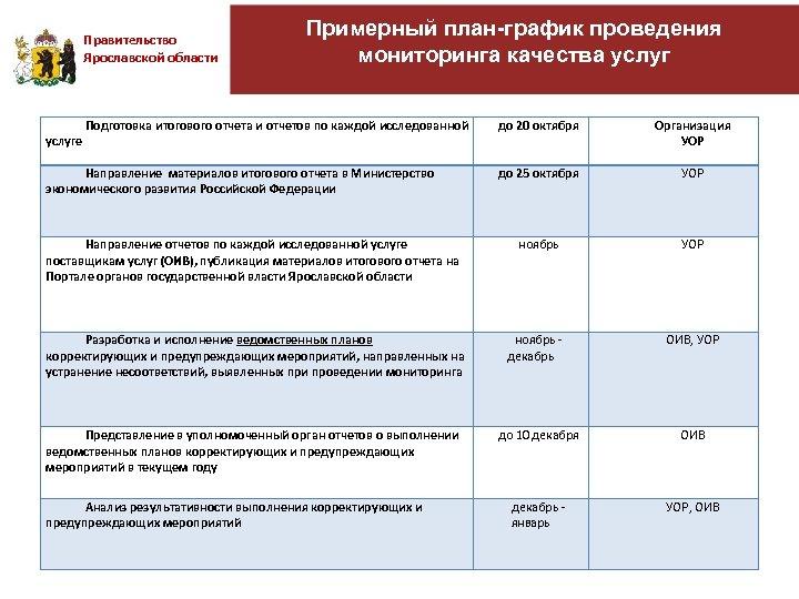 Правительство Ярославской области Примерный план-график проведения мониторинга качества услуг до 20 октября Организация УОР