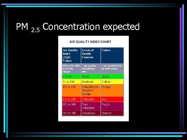 PM 2. 5 Concentration expected