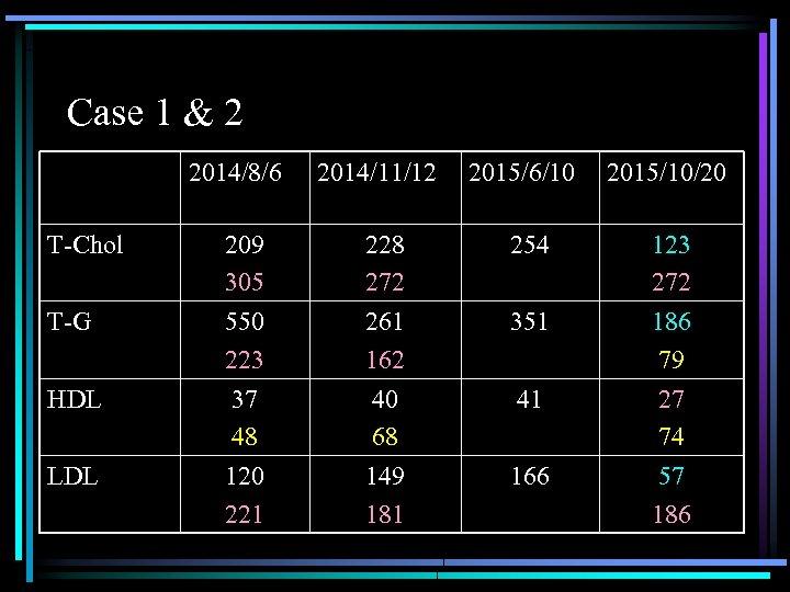 Case 1 & 2 2014/8/6 2014/11/12 2015/6/10 2015/10/20 T-Chol 209 305 228 272 254