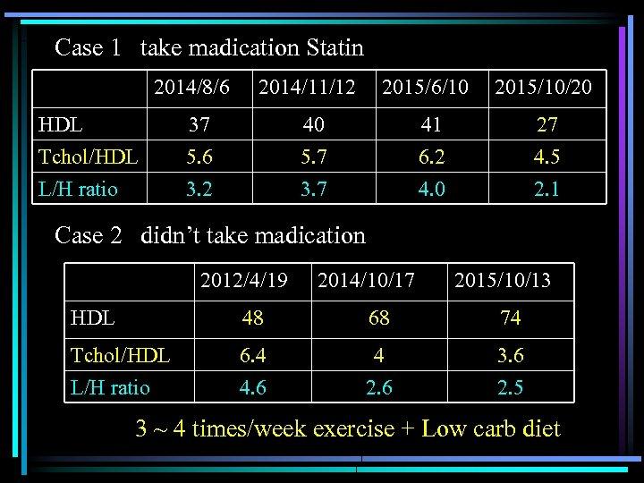Case 1 take madication Statin 2014/8/6 HDL Tchol/HDL L/H ratio 2014/11/12 2015/6/10 2015/10/20 40