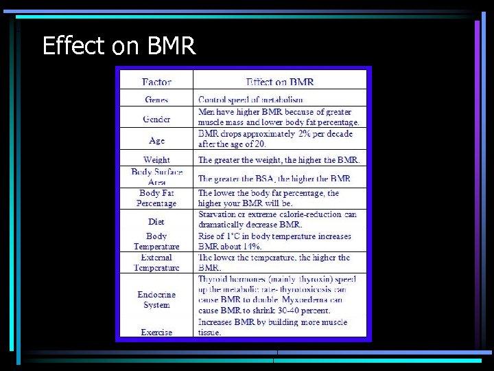 Effect on BMR