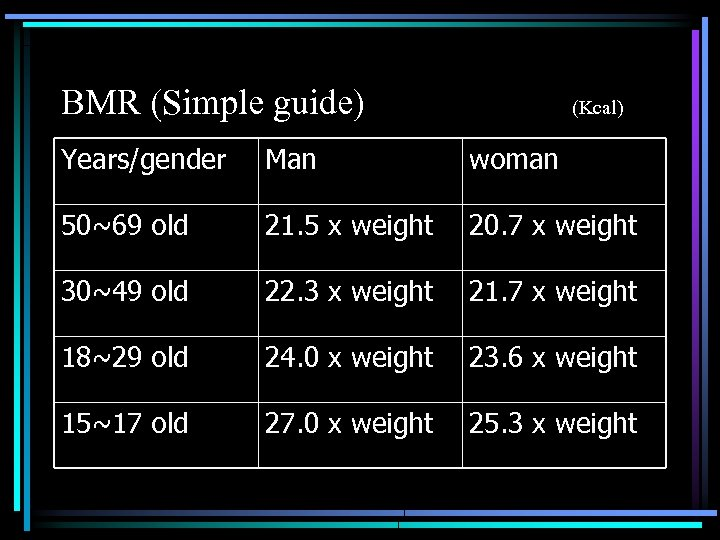 BMR (Simple guide) (Kcal) Years/gender Man woman 50~69 old 21. 5 x weight 20.