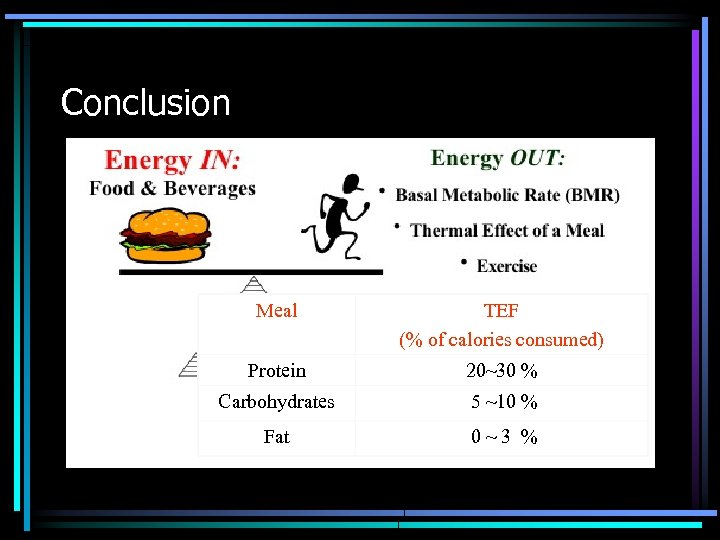 Conclusion Meal TEF (% of calories consumed) Protein 20~30 % Carbohydrates 5 ~10 %