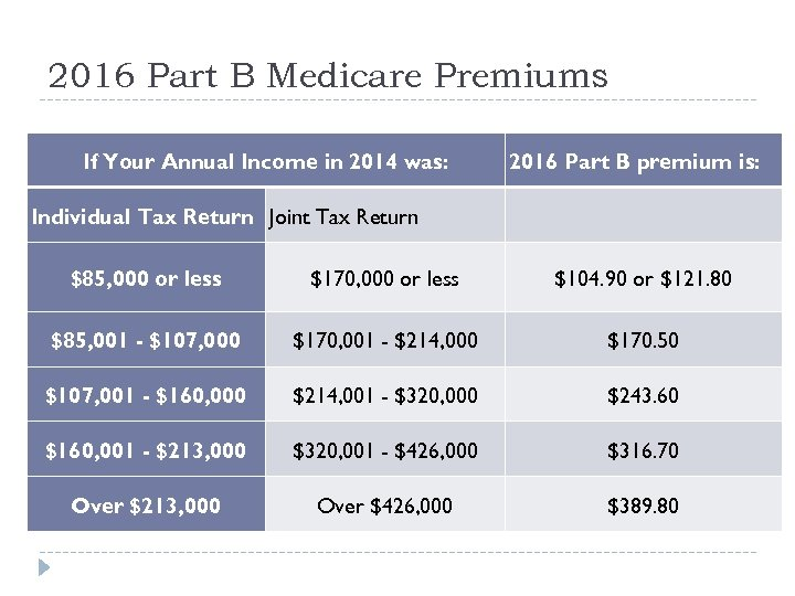 2016 Part B Medicare Premiums If Your Annual Income in 2014 was: Individual Tax