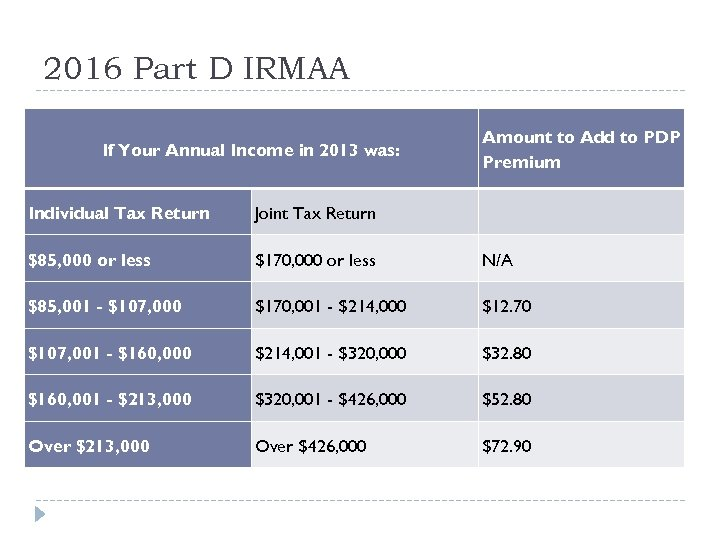 2016 Part D IRMAA If Your Annual Income in 2013 was: Amount to Add