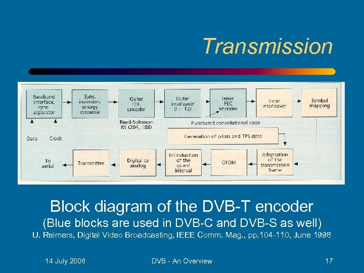 Transmission Block diagram of the DVB-T encoder (Blue blocks are used in DVB-C and