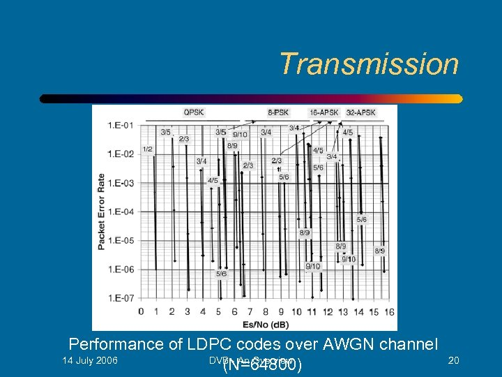 Transmission Performance of LDPC codes over AWGN channel 14 July 2006 DVB - An
