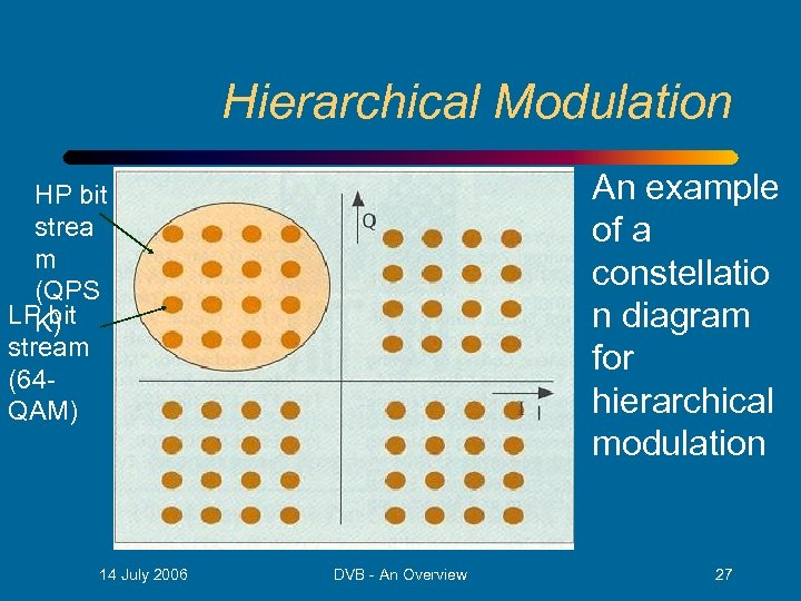 Hierarchical Modulation An example of a constellatio n diagram for hierarchical modulation HP bit