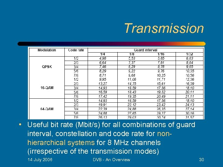 Transmission • Useful bit rate (Mbit/s) for all combinations of guard interval, constellation and