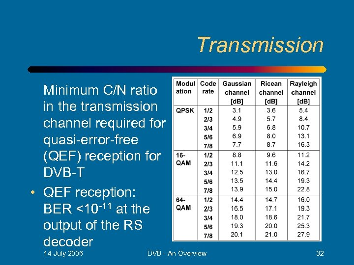 Transmission Minimum C/N ratio in the transmission channel required for quasi-error-free (QEF) reception for