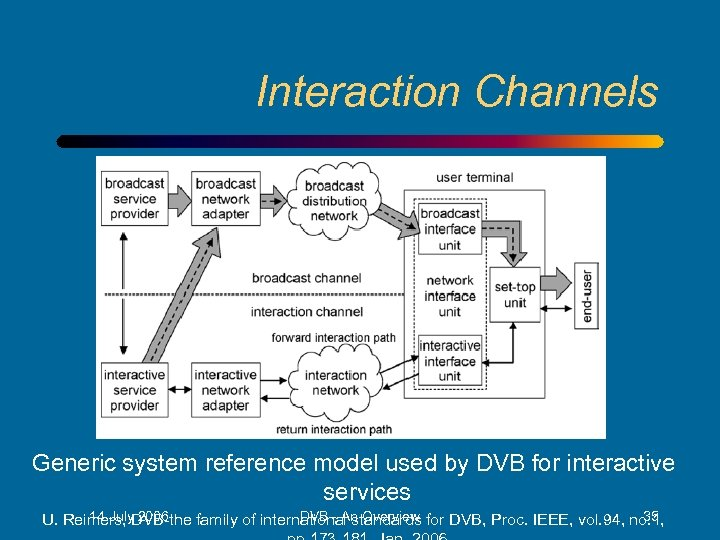 Interaction Channels Generic system reference model used by DVB for interactive services 14 July