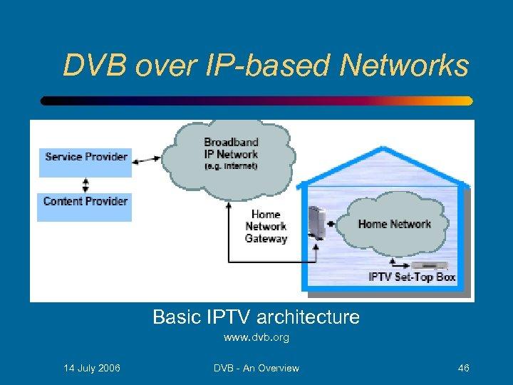 DVB over IP-based Networks Basic IPTV architecture www. dvb. org 14 July 2006 DVB