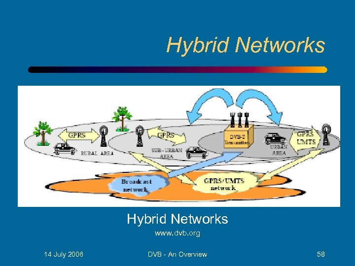Hybrid Networks www. dvb. org 14 July 2006 DVB - An Overview 58