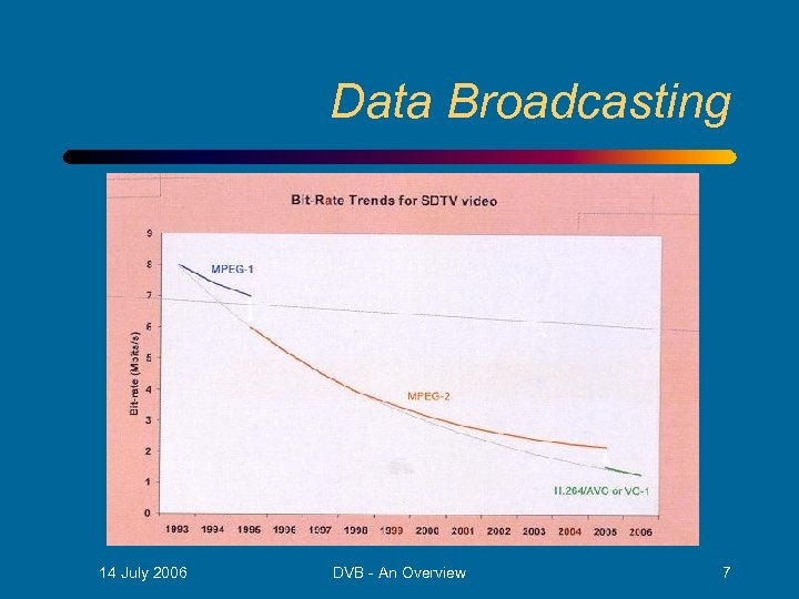 Data Broadcasting • nn 14 July 2006 DVB - An Overview 7