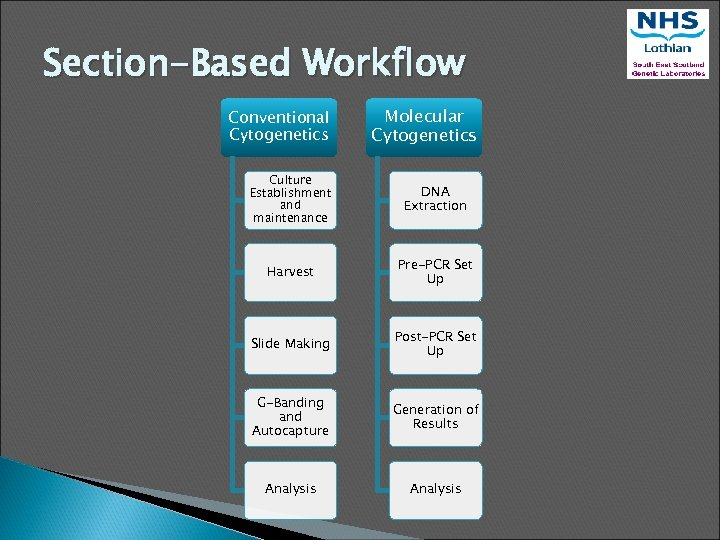 Section-Based Workflow Conventional Cytogenetics Molecular Cytogenetics Culture Establishment and maintenance DNA Extraction Harvest Pre-PCR