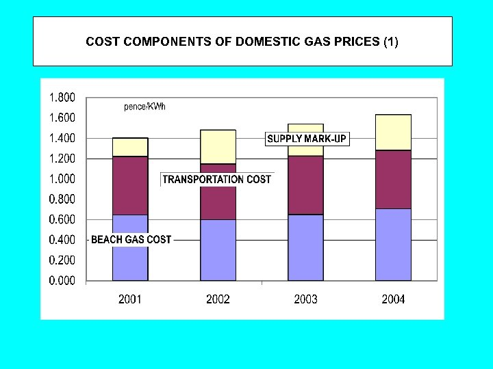 COST COMPONENTS OF DOMESTIC GAS PRICES (1)