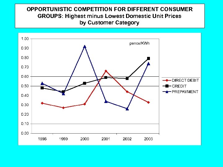 OPPORTUNISTIC COMPETITION FOR DIFFERENT CONSUMER GROUPS: Highest minus Lowest Domestic Unit Prices by Customer