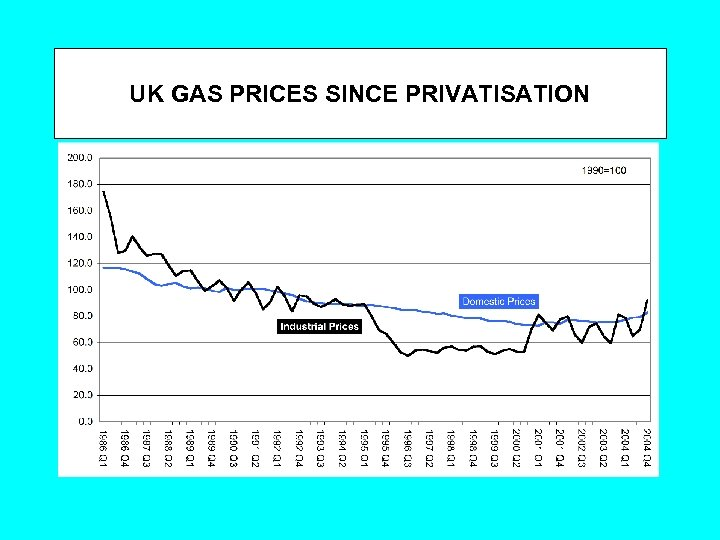 UK GAS PRICES SINCE PRIVATISATION