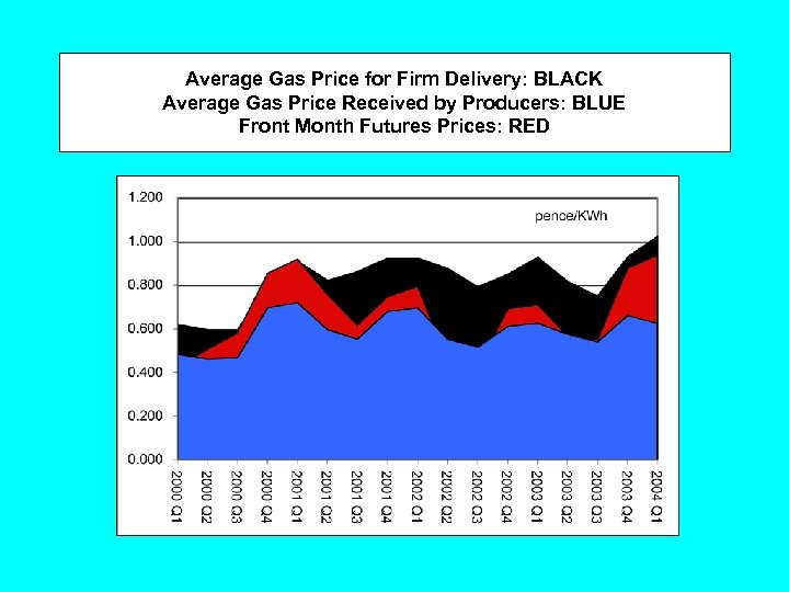 Average Gas Price for Firm Delivery: BLACK Average Gas Price Received by Producers: BLUE