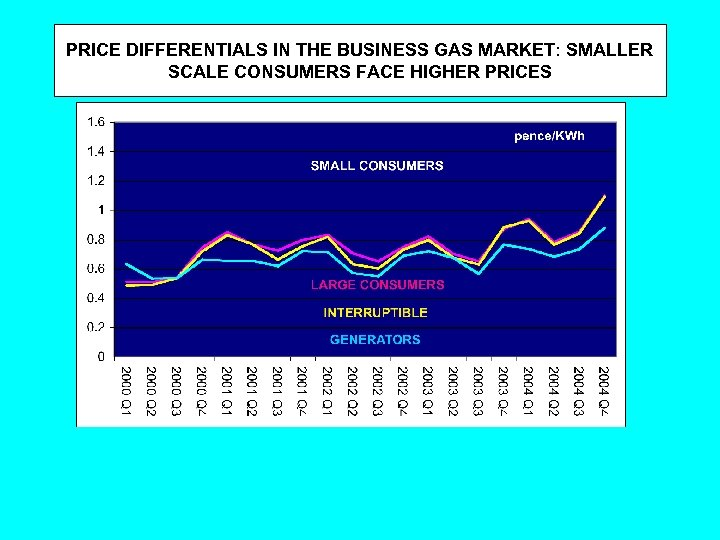 PRICE DIFFERENTIALS IN THE BUSINESS GAS MARKET: SMALLER SCALE CONSUMERS FACE HIGHER PRICES