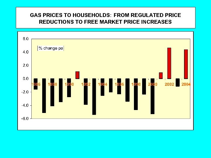 GAS PRICES TO HOUSEHOLDS: FROM REGULATED PRICE REDUCTIONS TO FREE MARKET PRICE INCREASES
