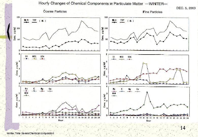 14 Winter Time Series/Chemical composition