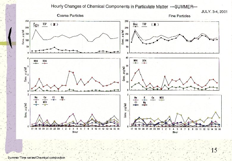 15 Summer Time series/Chemical compositoin