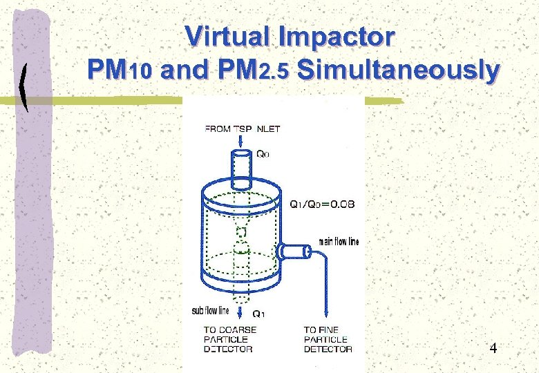 Virtual Impactor PM 10 and PM 2. 5 Simultaneously 4