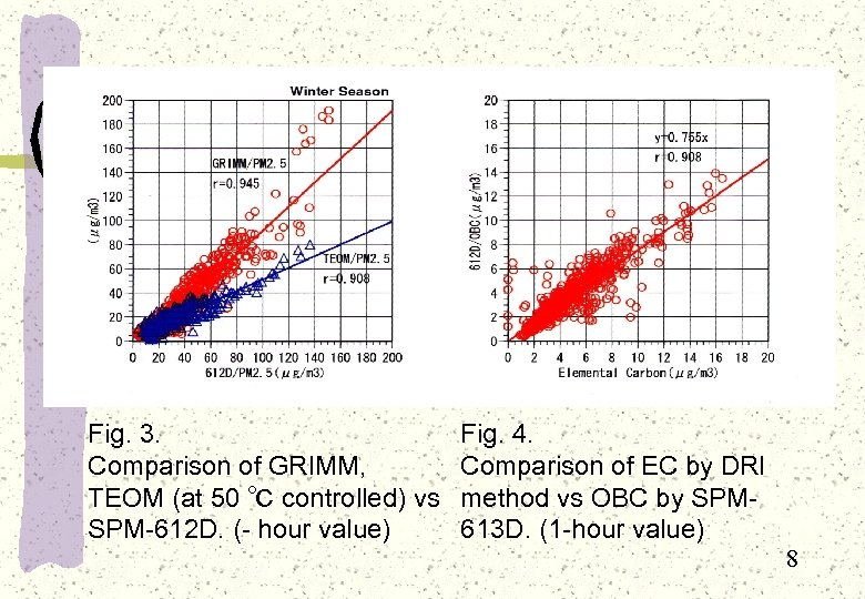 Fig. 3. Comparison of GRIMM, TEOM (at 50 ℃ controlled) vs SPM-612 D. (-