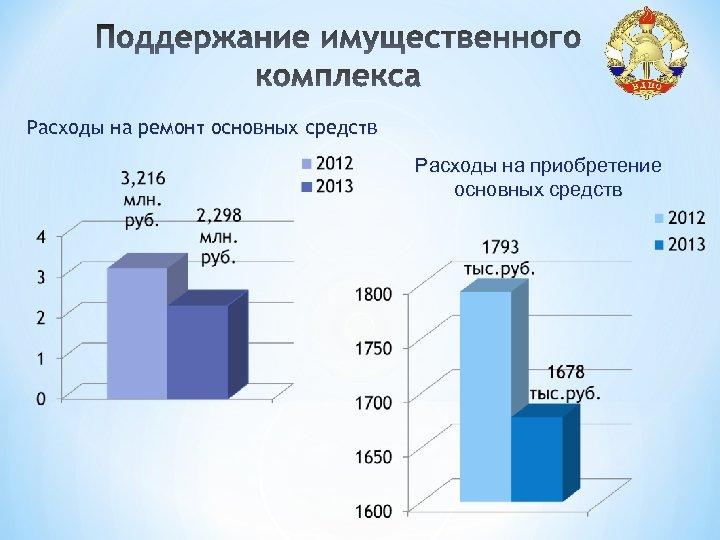 Расходы на ремонт основных средств Расходы на приобретение основных средств