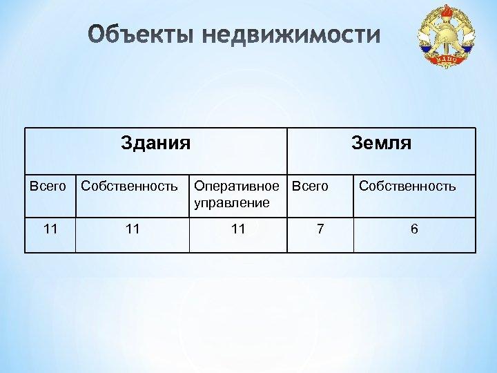 Здания Всего Собственность 11 11 Земля Оперативное Всего управление 11 7 Собственность 6
