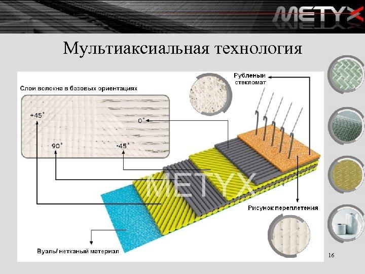 Мультиаксиальная технология 16