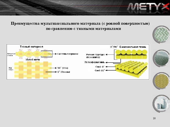 Преимущества мультиаксиального материала (с ровной поверхностью) по сравнению с ткаными материалами 18