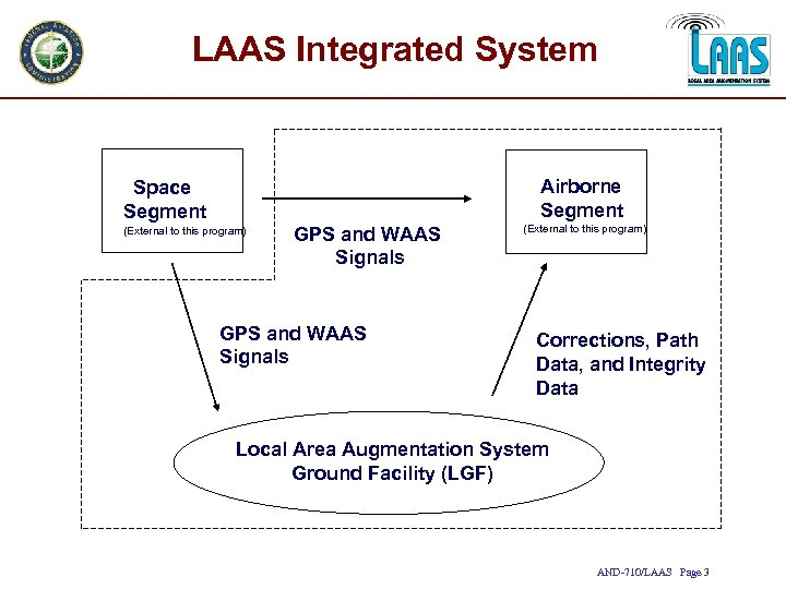 LAAS Integrated System Airborne Segment Space Segment (External to this program) GPS and WAAS