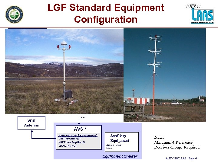 LGF Standard Equipment Configuration Reference Receiver Group GPS/SBAS Receiver (Qty. 4) Reference GPS Antenna