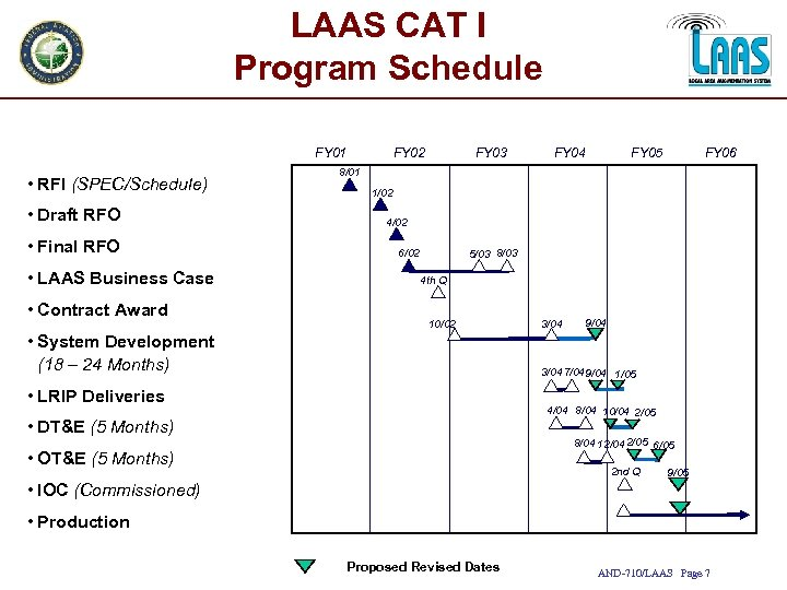 LAAS CAT I Program Schedule FY 01 • RFI (SPEC/Schedule) • Draft RFO •
