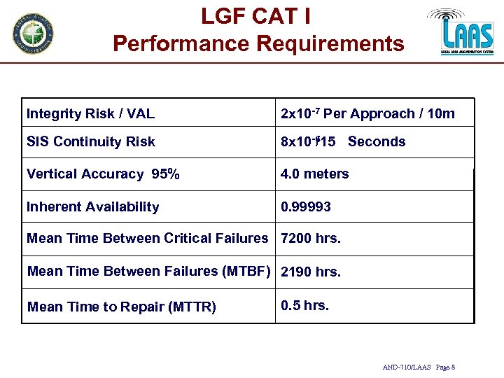 LGF CAT I Performance Requirements Integrity Risk / VAL 2 x 10 -7 Per