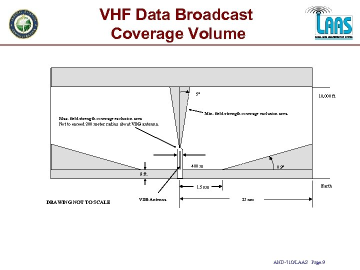 VHF Data Broadcast Coverage Volume 5º 10, 000 ft. Min. field strength coverage exclusion