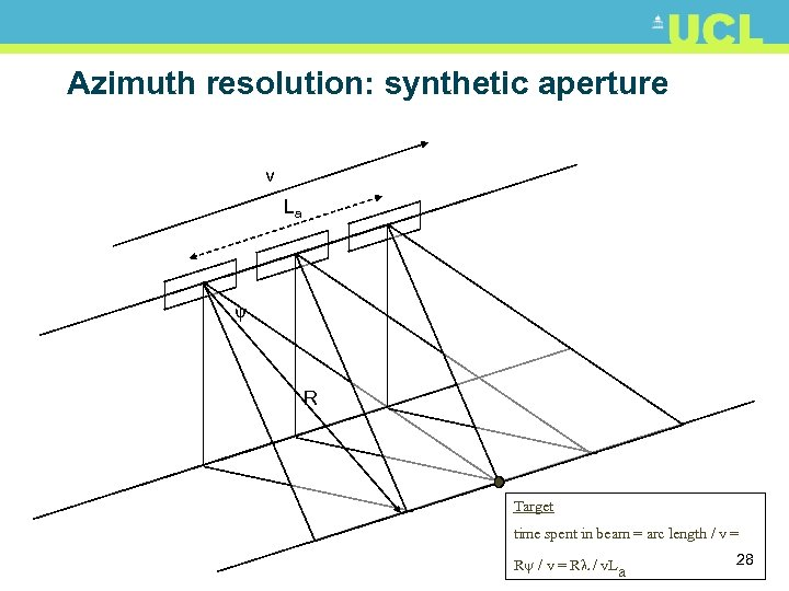 Azimuth resolution: synthetic aperture v La ψ R Target time spent in beam =