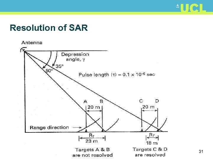 Resolution of SAR 31